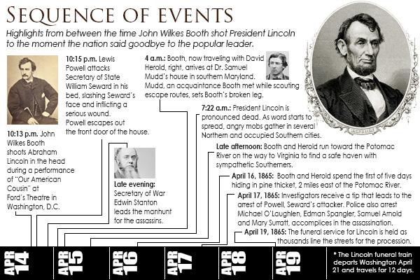 Abraham Lincoln: 1809-1865 | News-Sentinel.com